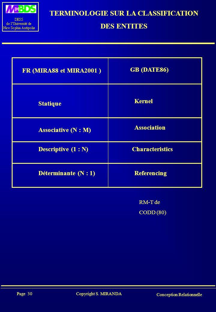 Page 30 Copyright S. MIRANDA Conception Relationnelle TERMINOLOGIE SUR LA CLASSIFICATION DES ENTITES FR (MIRA88 et MIRA2001 ) GB (DATE86) Statique Ker