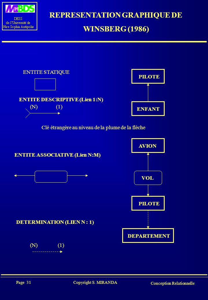 Page 31 Copyright S. MIRANDA Conception Relationnelle REPRESENTATION GRAPHIQUE DE WINSBERG (1986) ENTITE STATIQUE PILOTE ENFANT ENTITE DESCRIPTIVE (Li