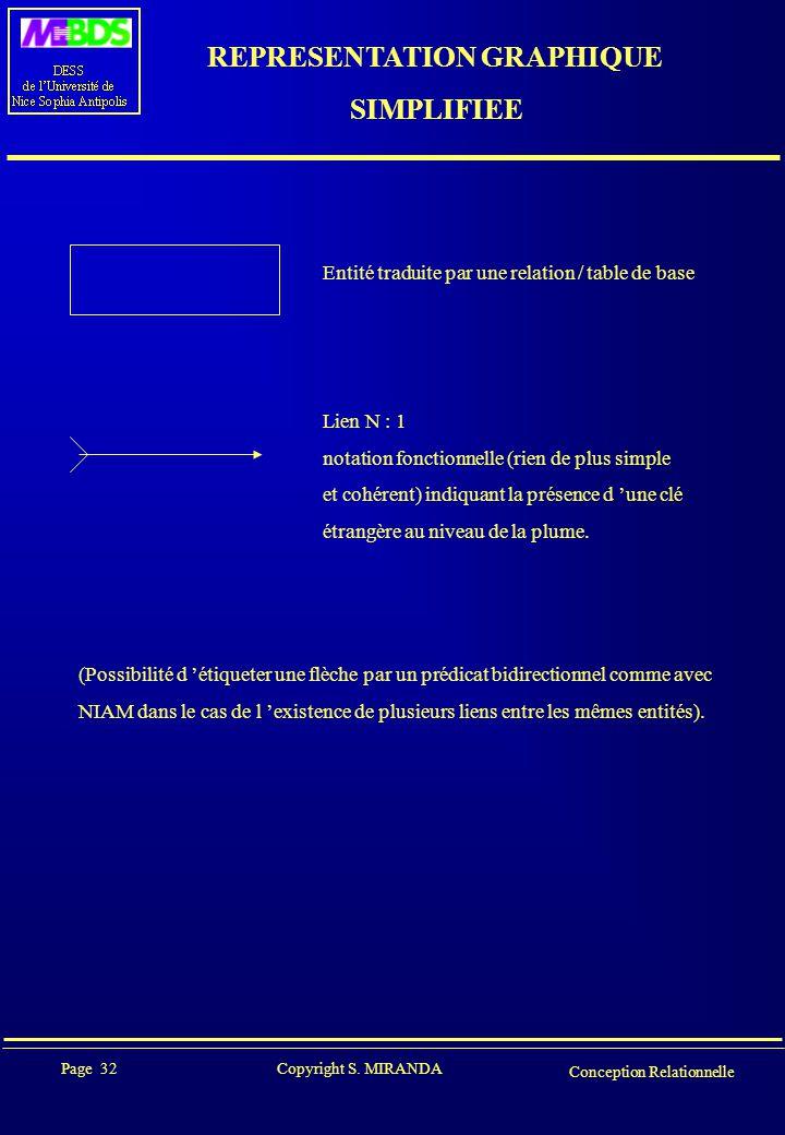 Page 32 Copyright S. MIRANDA Conception Relationnelle REPRESENTATION GRAPHIQUE SIMPLIFIEE Entité traduite par une relation / table de base Lien N : 1