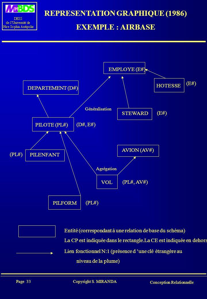 Page 33 Copyright S. MIRANDA Conception Relationnelle REPRESENTATION GRAPHIQUE (1986) EXEMPLE : AIRBASE DEPARTEMENT (D#) PILOTE (PL#) PILENFANT EMPLOY
