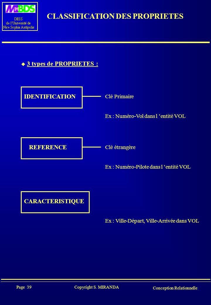 Page 39 Copyright S. MIRANDA Conception Relationnelle CLASSIFICATION DES PROPRIETES  3 types de PROPRIETES : IDENTIFICATION Clé Primaire Ex : Numéro-