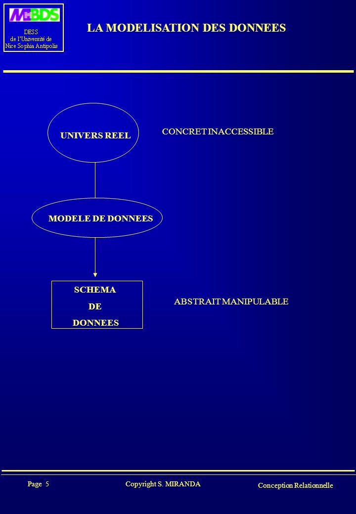 Page 5 Copyright S. MIRANDA Conception Relationnelle LA MODELISATION DES DONNEES UNIVERS REEL MODELE DE DONNEES SCHEMA DE DONNEES ABSTRAIT MANIPULABLE