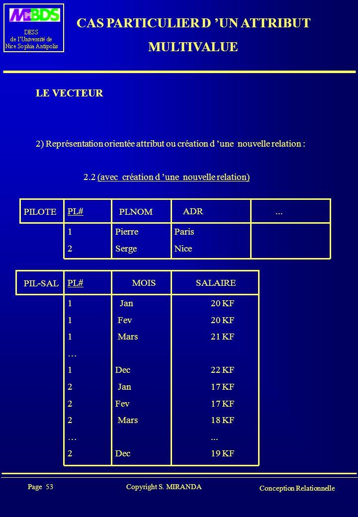 Page 53 Copyright S. MIRANDA Conception Relationnelle CAS PARTICULIER D 'UN ATTRIBUT MULTIVALUE LE VECTEUR 2) Représentation orientée attribut ou créa