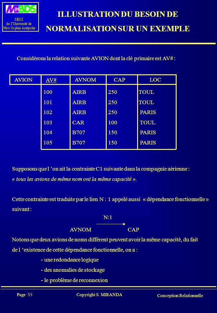 Page 55 Copyright S. MIRANDA Conception Relationnelle ILLUSTRATION DU BESOIN DE NORMALISATION SUR UN EXEMPLE Considérons la relation suivante AVION do