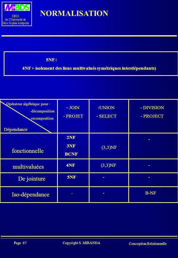Page 67 Copyright S. MIRANDA Conception Relationnelle NORMALISATION 5NF : 4NF + isolement des liens multivalués symétriques interdépendants) Opérateur