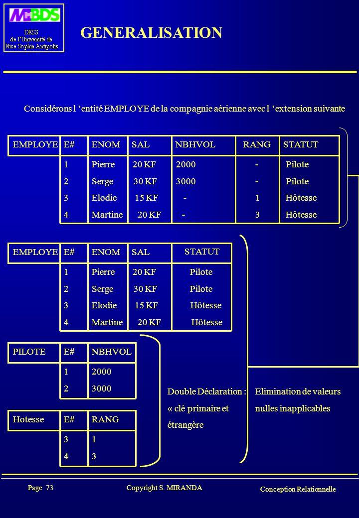 Page 73 Copyright S. MIRANDA Conception Relationnelle GENERALISATION Considérons l 'entité EMPLOYE de la compagnie aérienne avec l 'extension suivante