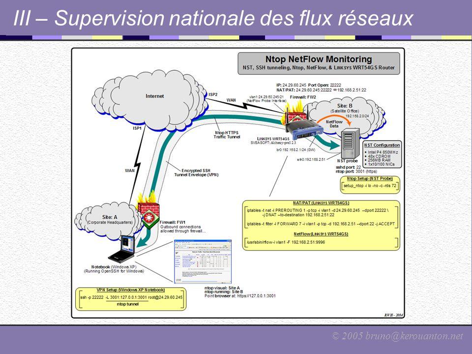 © 2005 bruno@kerouanton.net III – Supervision nationale des flux réseaux