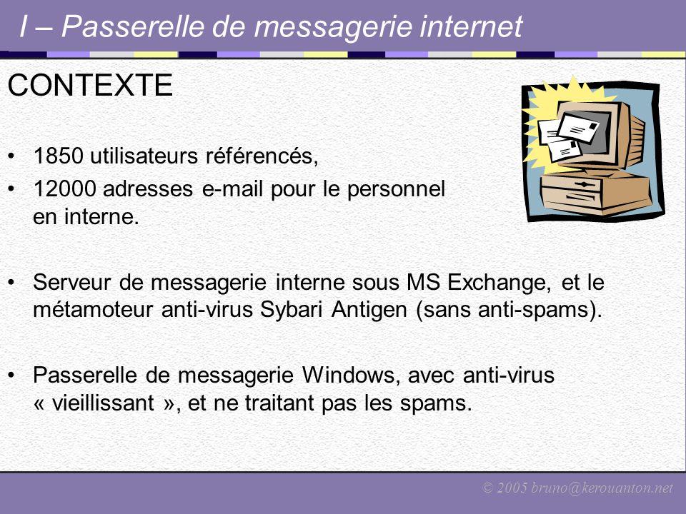 © 2005 bruno@kerouanton.net I – Passerelle de messagerie internet CONSTAT PESSIMISTE De plus en plus de spams envahissent les boîtes aux lettres.