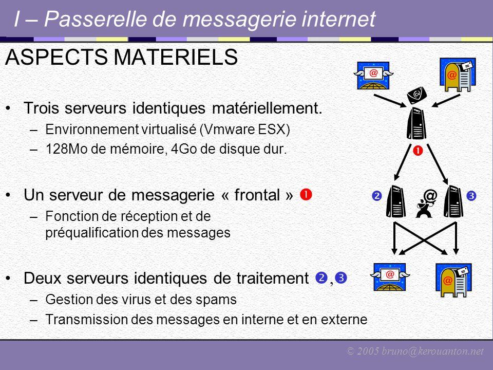 © 2005 bruno@kerouanton.net I – Passerelle de messagerie internet ASPECTS MATERIELS Trois serveurs identiques matériellement. –Environnement virtualis