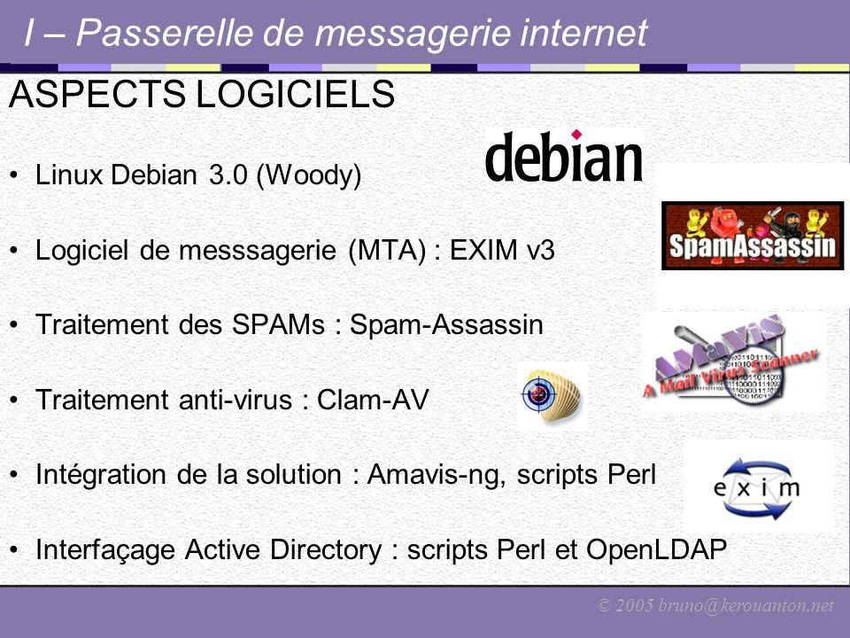 © 2005 bruno@kerouanton.net I – Passerelle de messagerie internet ASPECTS LOGICIELS Linux Debian 3.0 (Woody) Logiciel de messsagerie (MTA) : EXIM v3 Traitement des SPAMs : Spam-Assassin Traitement anti-virus : Clam-AV Intégration de la solution : Amavis-ng, scripts Perl Interfaçage Active Directory : scripts Perl et OpenLDAP