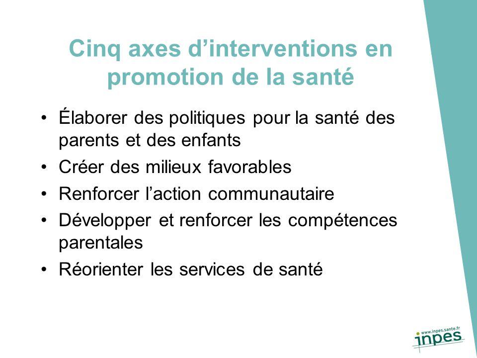 Cinq axes d'interventions en promotion de la santé Élaborer des politiques pour la santé des parents et des enfants Créer des milieux favorables Renfo