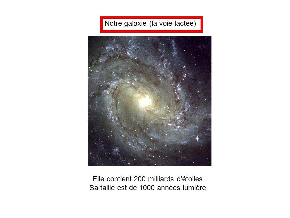 Notre galaxie (la voie lactée) Elle contient 200 milliards d'étoiles Sa taille est de 1000 années lumière