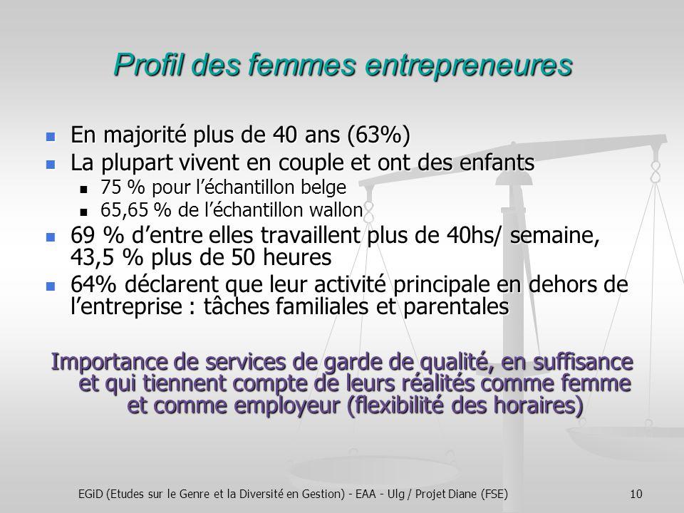 EGiD (Etudes sur le Genre et la Diversité en Gestion) - EAA - Ulg / Projet Diane (FSE)10 Profil des femmes entrepreneures En majorité plus de 40 ans (