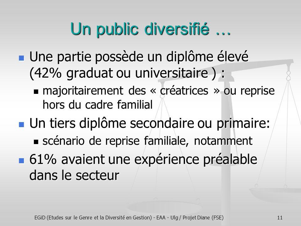 EGiD (Etudes sur le Genre et la Diversité en Gestion) - EAA - Ulg / Projet Diane (FSE)11 Une partie possède un diplôme élevé (42% graduat ou universit