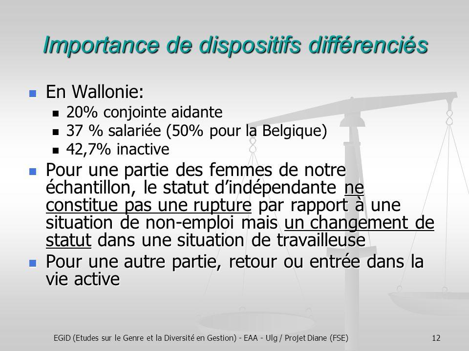 EGiD (Etudes sur le Genre et la Diversité en Gestion) - EAA - Ulg / Projet Diane (FSE)12 Importance de dispositifs différenciés En Wallonie: En Wallonie: 20% conjointe aidante 20% conjointe aidante 37 % salariée (50% pour la Belgique) 37 % salariée (50% pour la Belgique) 42,7% inactive 42,7% inactive Pour une partie des femmes de notre échantillon, le statut d'indépendante ne constitue pas une rupture par rapport à une situation de non-emploi mais un changement de statut dans une situation de travailleuse Pour une partie des femmes de notre échantillon, le statut d'indépendante ne constitue pas une rupture par rapport à une situation de non-emploi mais un changement de statut dans une situation de travailleuse Pour une autre partie, retour ou entrée dans la vie active Pour une autre partie, retour ou entrée dans la vie active