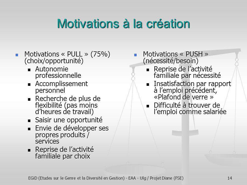 EGiD (Etudes sur le Genre et la Diversité en Gestion) - EAA - Ulg / Projet Diane (FSE)14 Motivations à la création Motivations « PULL » (75%) (choix/opportunité) Motivations « PULL » (75%) (choix/opportunité) Autonomie professionnelle Autonomie professionnelle Accomplissement personnel Accomplissement personnel Recherche de plus de flexibilité (pas moins d'heures de travail) Recherche de plus de flexibilité (pas moins d'heures de travail) Saisir une opportunité Saisir une opportunité Envie de développer ses propres produits / services Envie de développer ses propres produits / services Reprise de l'activité familiale par choix Reprise de l'activité familiale par choix Motivations « PUSH » (nécessité/besoin) Motivations « PUSH » (nécessité/besoin) Reprise de l'activité familiale par nécessité Reprise de l'activité familiale par nécessité Insatisfaction par rapport à l'emploi précédent, «Plafond de verre » Insatisfaction par rapport à l'emploi précédent, «Plafond de verre » Difficulté à trouver de l'emploi comme salariée Difficulté à trouver de l'emploi comme salariée