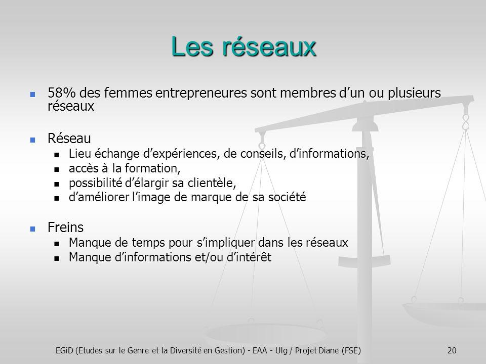 EGiD (Etudes sur le Genre et la Diversité en Gestion) - EAA - Ulg / Projet Diane (FSE)20 Les réseaux 58% des femmes entrepreneures sont membres d'un o
