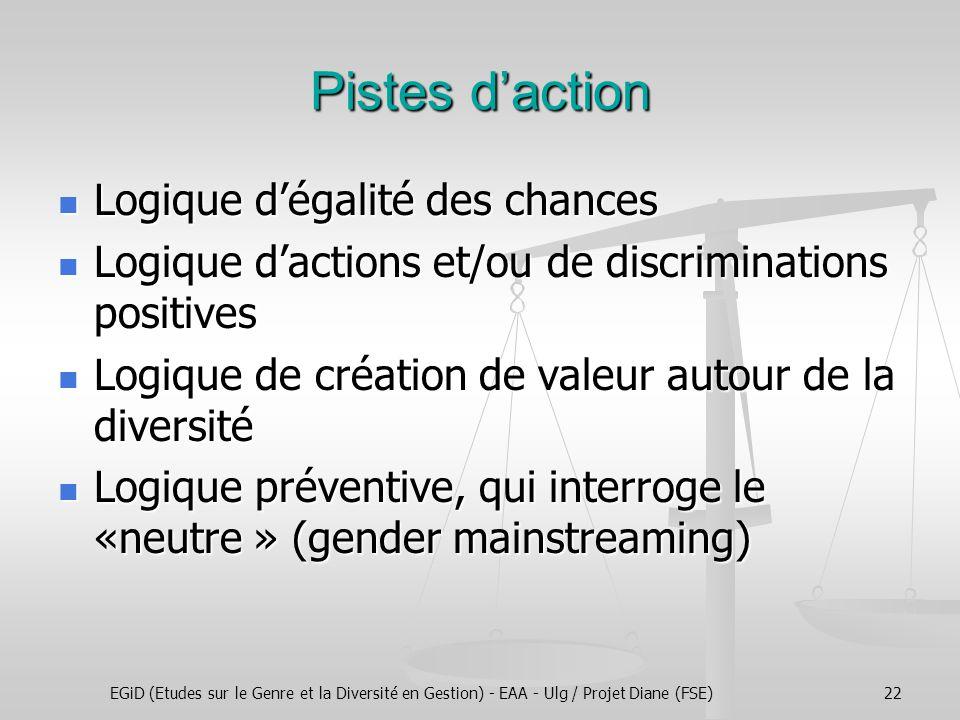 EGiD (Etudes sur le Genre et la Diversité en Gestion) - EAA - Ulg / Projet Diane (FSE)22 Pistes d'action Logique d'égalité des chances Logique d'égalité des chances Logique d'actions et/ou de discriminations positives Logique d'actions et/ou de discriminations positives Logique de création de valeur autour de la diversité Logique de création de valeur autour de la diversité Logique préventive, qui interroge le «neutre » (gender mainstreaming) Logique préventive, qui interroge le «neutre » (gender mainstreaming)