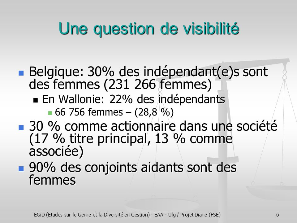 EGiD (Etudes sur le Genre et la Diversité en Gestion) - EAA - Ulg / Projet Diane (FSE)6 Une question de visibilité Belgique: 30% des indépendant(e)s sont des femmes (231 266 femmes) Belgique: 30% des indépendant(e)s sont des femmes (231 266 femmes) En Wallonie: 22% des indépendants En Wallonie: 22% des indépendants 66 756 femmes – (28,8 %) 66 756 femmes – (28,8 %) 30 % comme actionnaire dans une société (17 % titre principal, 13 % comme associée) 30 % comme actionnaire dans une société (17 % titre principal, 13 % comme associée) 90% des conjoints aidants sont des femmes 90% des conjoints aidants sont des femmes