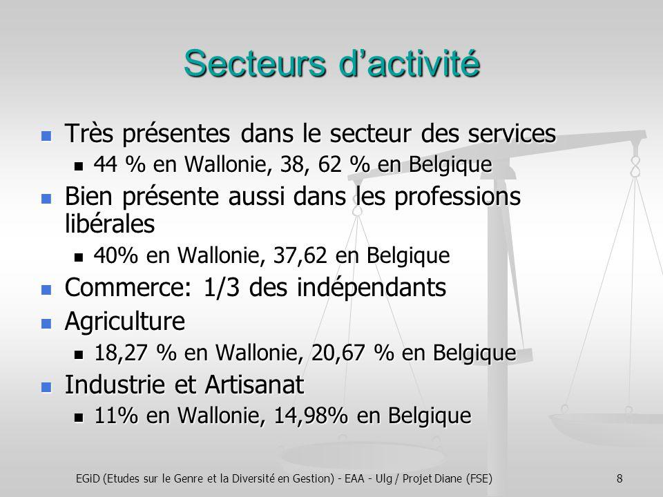 EGiD (Etudes sur le Genre et la Diversité en Gestion) - EAA - Ulg / Projet Diane (FSE)8 Secteurs d'activité Très présentes dans le secteur des services Très présentes dans le secteur des services 44 % en Wallonie, 38, 62 % en Belgique 44 % en Wallonie, 38, 62 % en Belgique Bien présente aussi dans les professions libérales Bien présente aussi dans les professions libérales 40% en Wallonie, 37,62 en Belgique 40% en Wallonie, 37,62 en Belgique Commerce: 1/3 des indépendants Commerce: 1/3 des indépendants Agriculture Agriculture 18,27 % en Wallonie, 20,67 % en Belgique 18,27 % en Wallonie, 20,67 % en Belgique Industrie et Artisanat Industrie et Artisanat 11% en Wallonie, 14,98% en Belgique 11% en Wallonie, 14,98% en Belgique