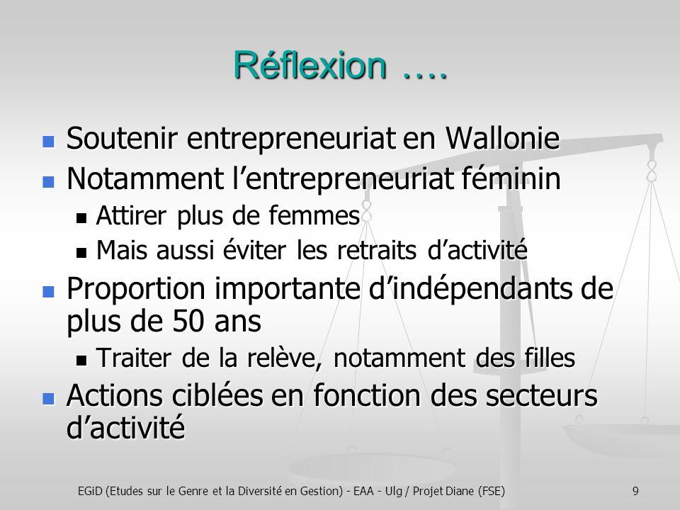 EGiD (Etudes sur le Genre et la Diversité en Gestion) - EAA - Ulg / Projet Diane (FSE)10 Profil des femmes entrepreneures En majorité plus de 40 ans (63%) En majorité plus de 40 ans (63%) La plupart vivent en couple et ont des enfants La plupart vivent en couple et ont des enfants 75 % pour l'échantillon belge 75 % pour l'échantillon belge 65,65 % de l'échantillon wallon 65,65 % de l'échantillon wallon 69 % d'entre elles travaillent plus de 40hs/ semaine, 43,5 % plus de 50 heures 69 % d'entre elles travaillent plus de 40hs/ semaine, 43,5 % plus de 50 heures 64% déclarent que leur activité principale en dehors de l'entreprise : tâches familiales et parentales 64% déclarent que leur activité principale en dehors de l'entreprise : tâches familiales et parentales Importance de services de garde de qualité, en suffisance et qui tiennent compte de leurs réalités comme femme et comme employeur (flexibilité des horaires)