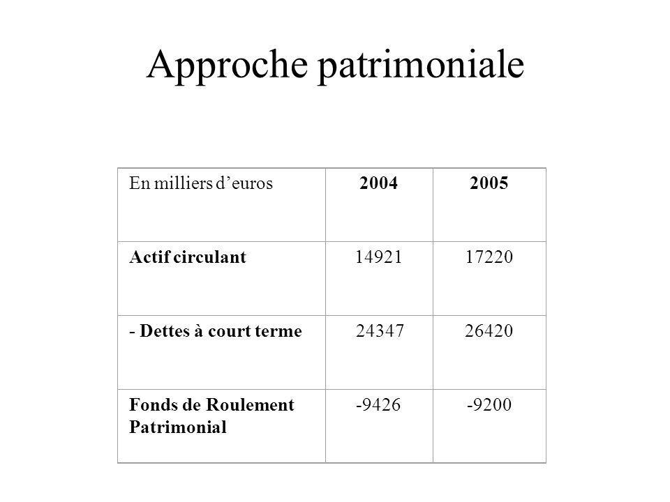 Approche patrimoniale En milliers d'euros20042005 Actif circulant1492117220 - Dettes à court terme 2434726420 Fonds de Roulement Patrimonial -9426-9200