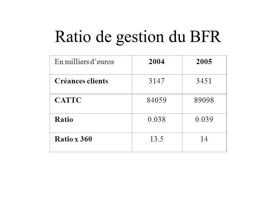Ratio de gestion du BFR En milliers d'euros20042005 Créances clients31473451 CATTC8405989098 Ratio0.0380.039 Ratio x 36013.514