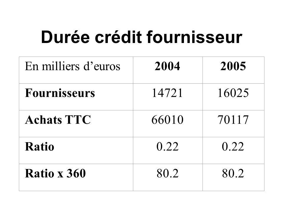 Durée crédit fournisseur En milliers d'euros20042005 Fournisseurs1472116025 Achats TTC6601070117 Ratio0.22 Ratio x 36080.2