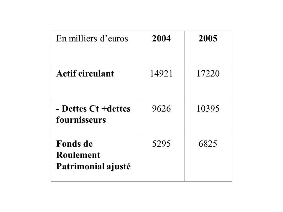 En milliers d'euros20042005 Actif circulant1492117220 - Dettes Ct +dettes fournisseurs 962610395 Fonds de Roulement Patrimonial ajusté 52956825