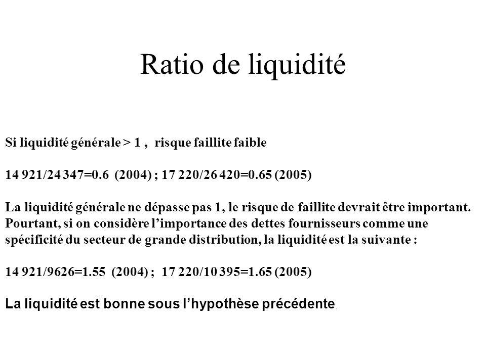 En milliers d'euros20042005 Liquidité générale1.55 1.65 Liquidité réduite0.961.06 Liquidité immédiate