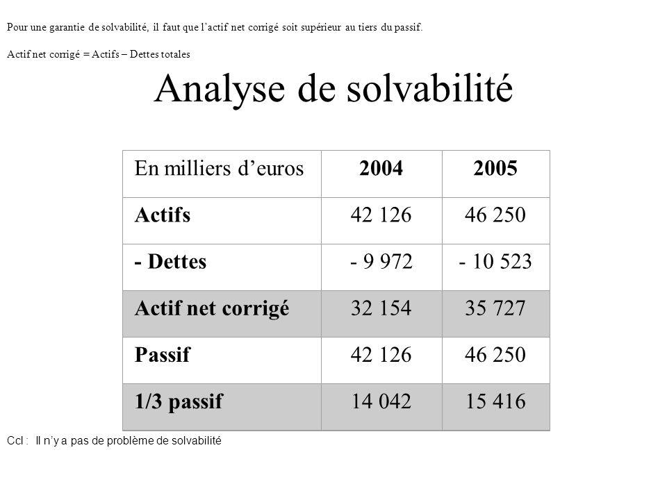 Analyse de solvabilité Pour une garantie de solvabilité, il faut que l'actif net corrigé soit supérieur au tiers du passif.