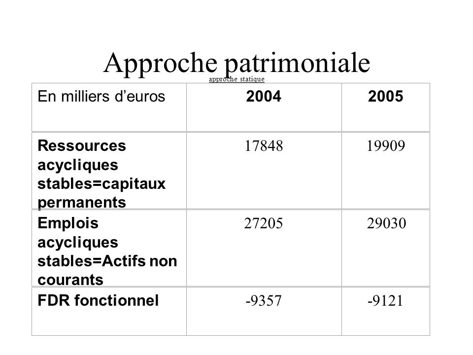 Approche patrimoniale approche statique En milliers d'euros20042005 Ressources acycliques stables=capitaux permanents 1784819909 Emplois acycliques stables=Actifs non courants 27205 29030 FDR fonctionnel -9357-9121