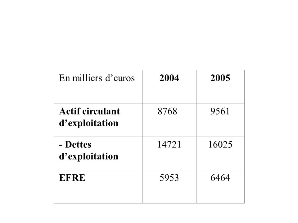 En milliers d'euros20042005 Actif circulant d'exploitation 87689561 - Dettes d'exploitation 1472116025 EFRE59536464