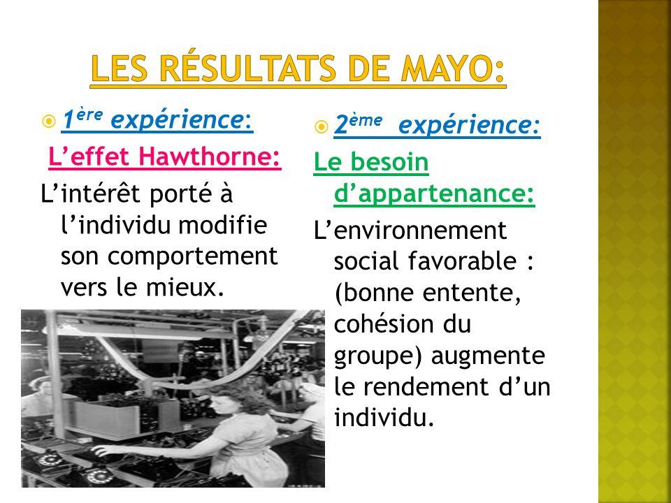  1 ère expérience: L'effet Hawthorne: L'intérêt porté à l'individu modifie son comportement vers le mieux.  2 ème expérience: Le besoin d'appartenan