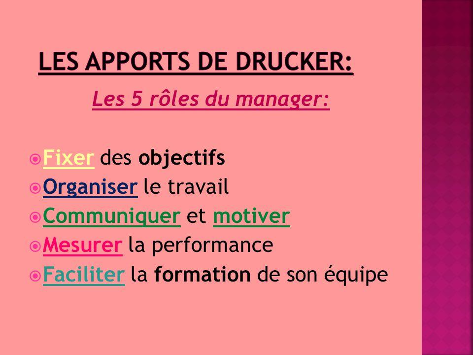 Les 5 rôles du manager:  Fixer des objectifs  Organiser le travail  Communiquer et motiver  Mesurer la performance  Faciliter la formation de son