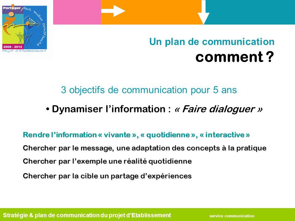 Stratégie & plan de communication du projet d'Etablissement service communication Un plan de communication comment ? Dynamiser l'information : « Faire