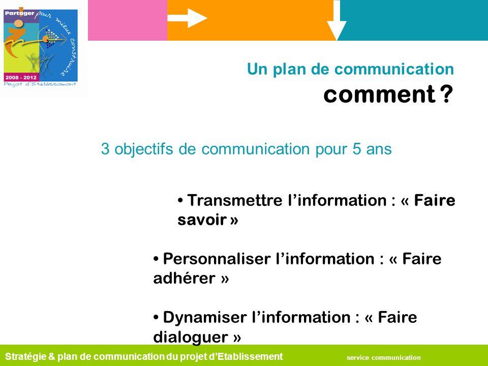 Stratégie & plan de communication du projet d'Etablissement service communication Un plan de communication comment .