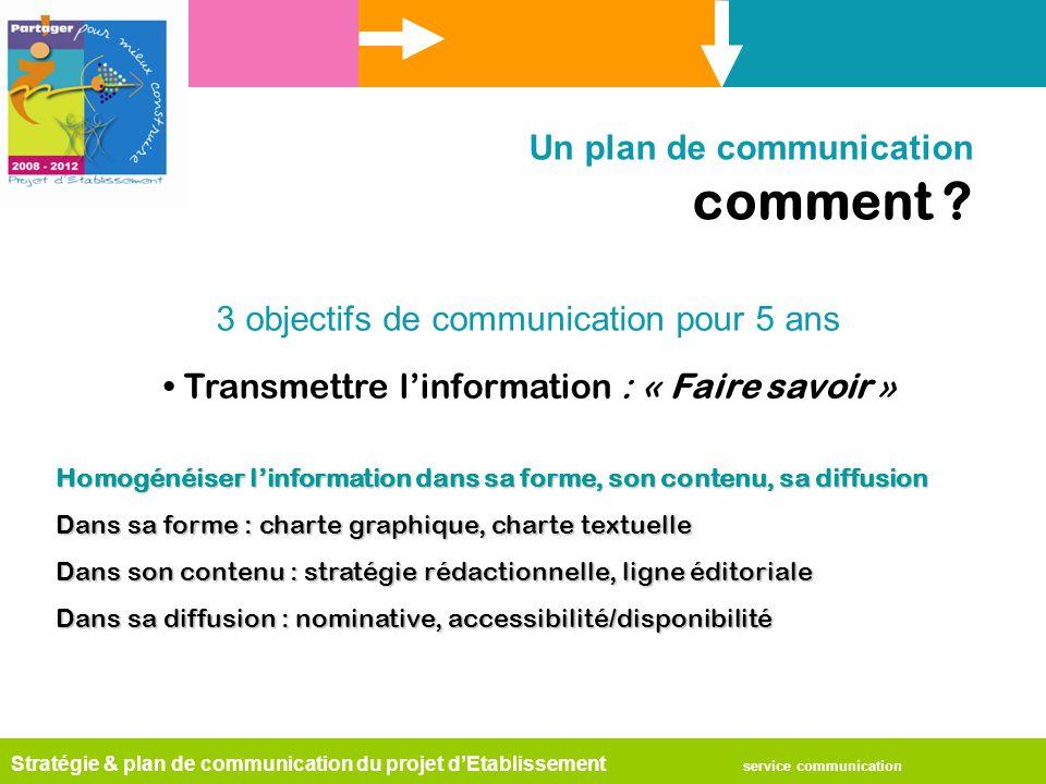 Stratégie & plan de communication du projet d'Etablissement service communication Un plan de communication comment ? Transmettre l'information : « Fai