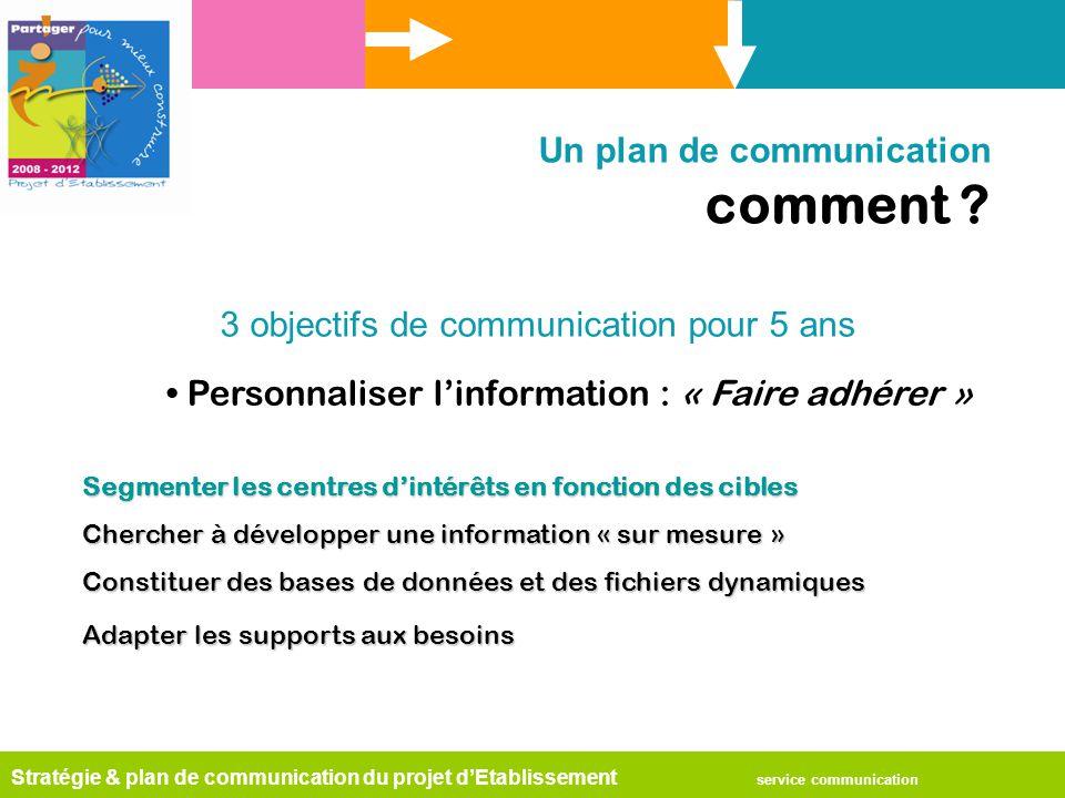 Stratégie & plan de communication du projet d'Etablissement service communication Un plan de communication comment ? Personnaliser l'information : « F