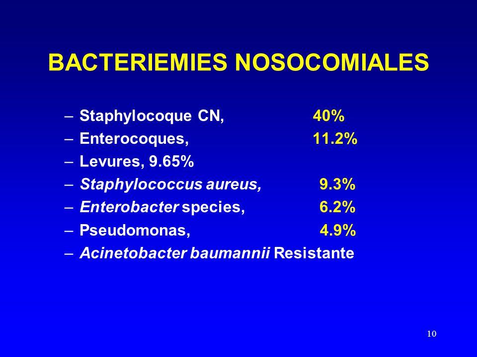 10 BACTERIEMIES NOSOCOMIALES –Staphylocoque CN, 40% –Enterocoques, 11.2% –Levures, 9.65% –Staphylococcus aureus, 9.3% –Enterobacter species, 6.2% –Pse