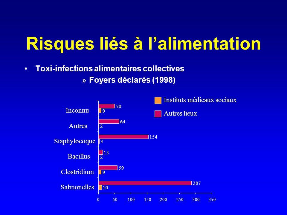 Risques liés à l'alimentation Toxi-infections alimentaires collectives »Foyers déclarés (1998) 10 9 2 3 2 9 287 59 13 154 64 50 0 100150200250300350 S