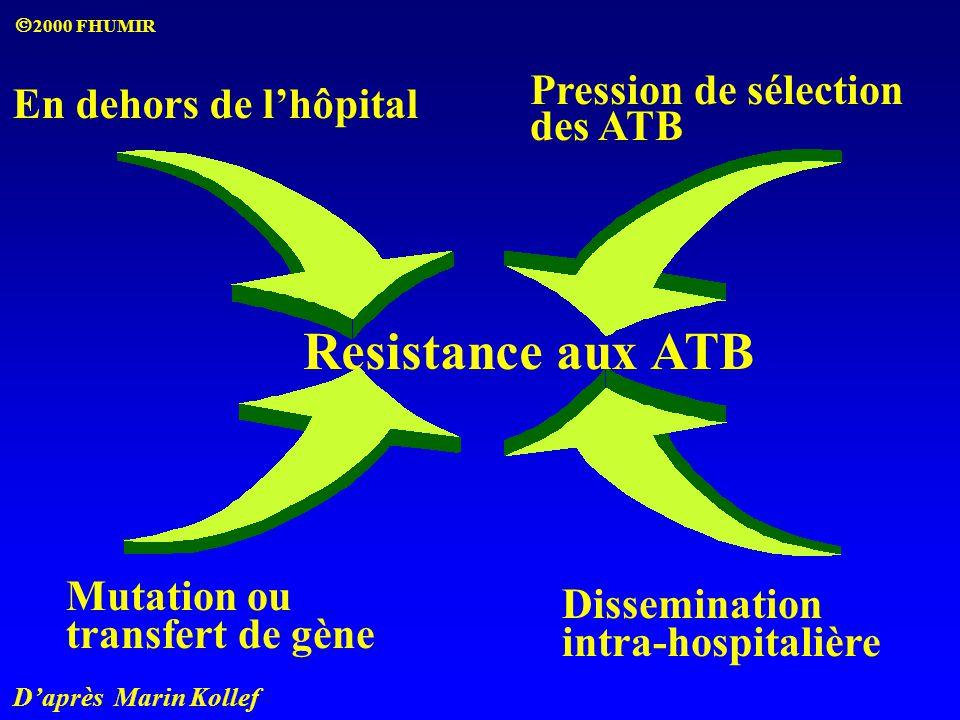 D'après Marin Kollef Resistance aux ATB En dehors de l'hôpital Pression de sélection des ATB Mutation ou transfert de gène Dissemination intra-hospita