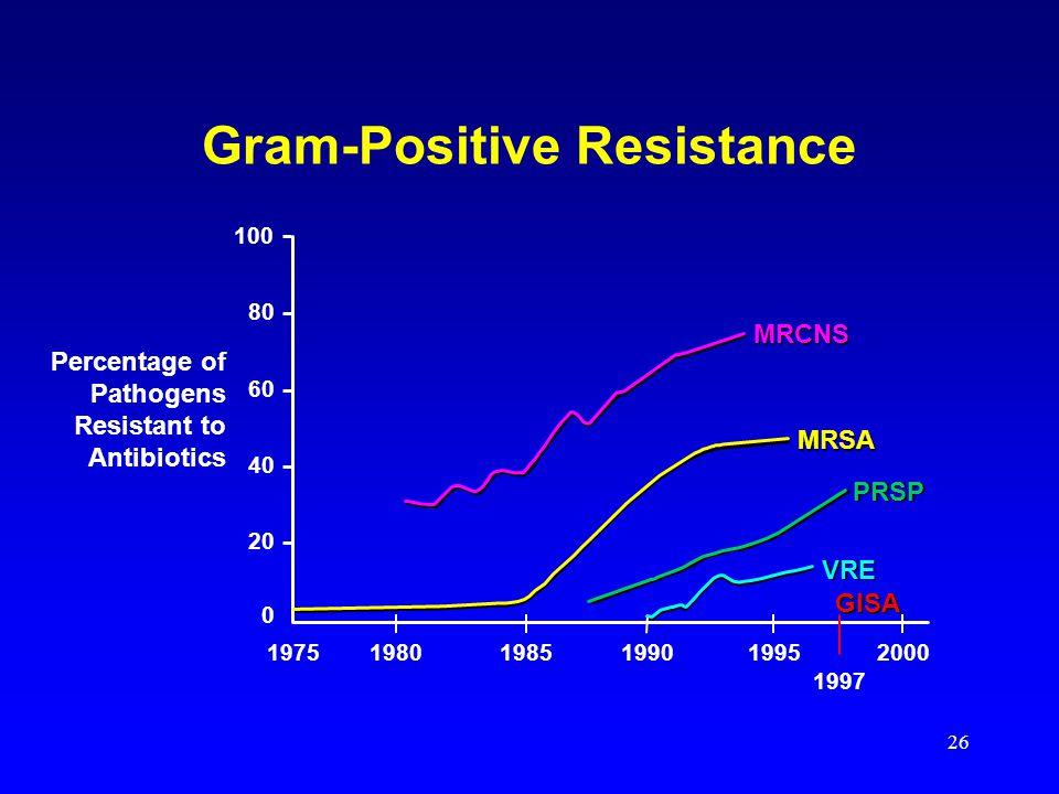 26 100 80 60 40 20 0 198019751985199019952000 1997 GISA VRE MRSA MRCNSPRSP Percentage of Pathogens Resistant to Antibiotics Gram-Positive Resistance