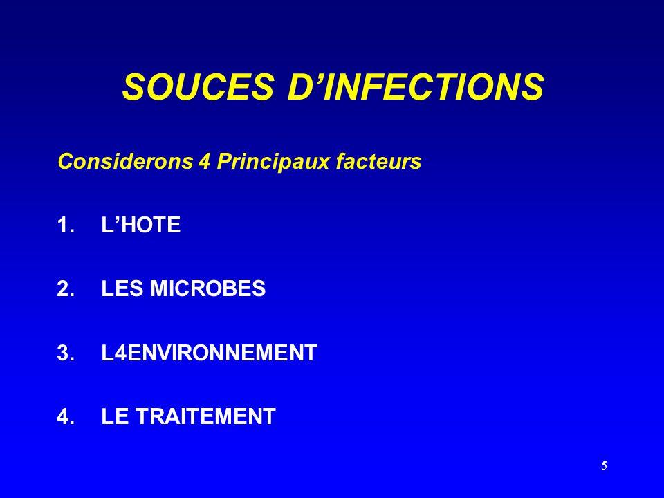 6 CYCLE DE L'INFECTION