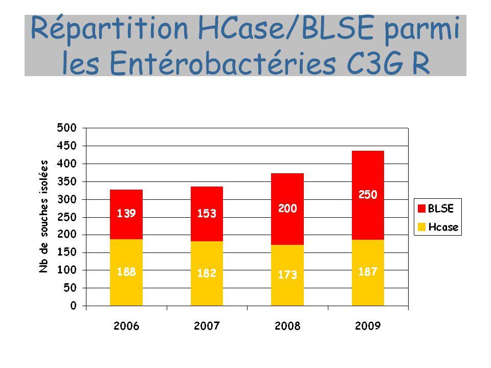 Répartition HCase/BLSE parmi les Entérobactéries C3G R