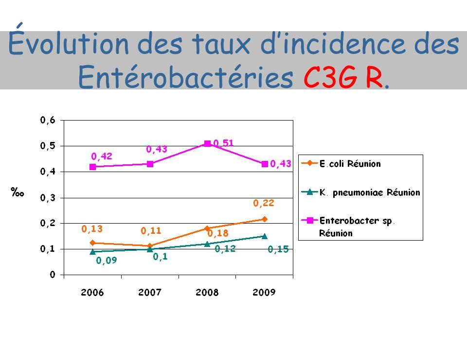 Évolution des taux d'incidence des Entérobactéries C3G R. ‰
