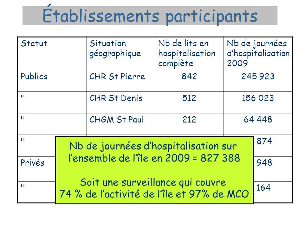 Établissements participants StatutSituation géographique Nb de lits en hospitalisation complète Nb de journées d'hospitalisation 2009 PublicsCHR St Pi