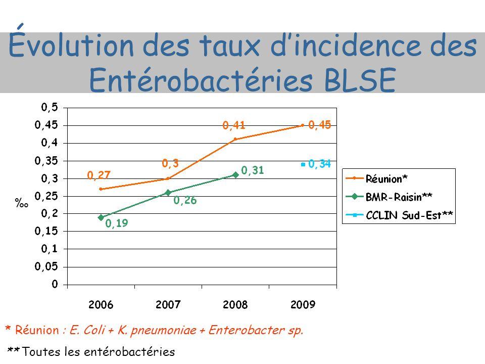 Évolution des taux d'incidence des Entérobactéries BLSE * Réunion : E. Coli + K. pneumoniae + Enterobacter sp. ** Toutes les entérobactéries ‰