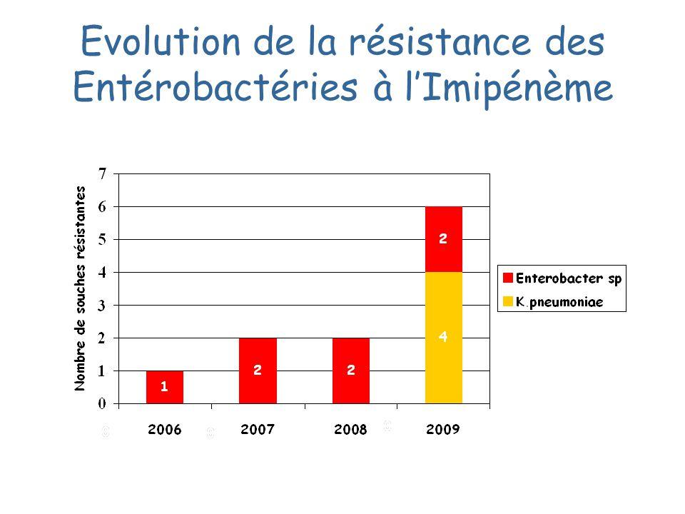 Evolution de la résistance des Entérobactéries à l'Imipénème