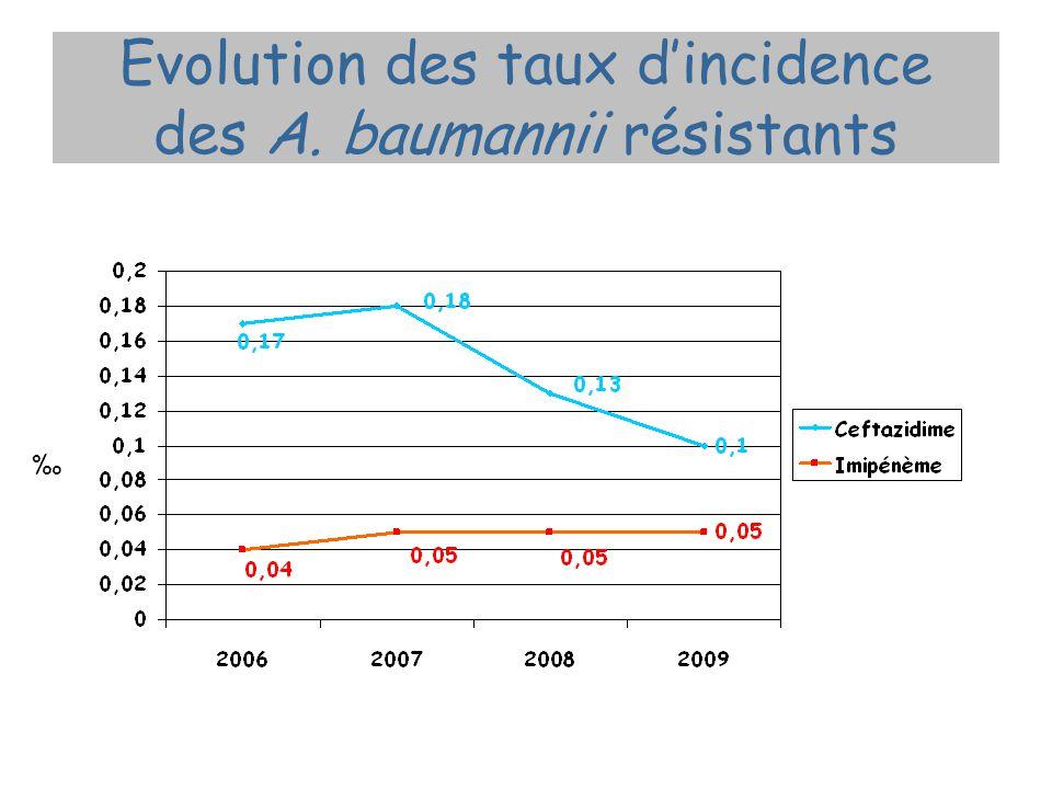 Evolution des taux d'incidence des A. baumannii résistants ‰